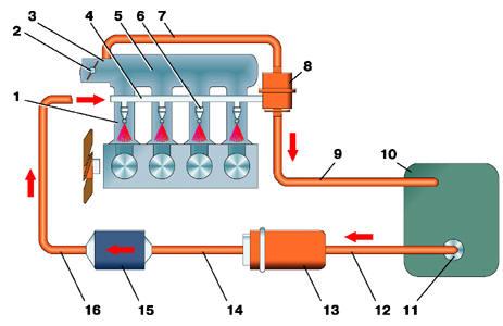 Схема системы питания двигателя ЗМЗ–4062.